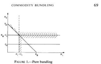 commodity bundling commodity bundling by