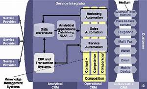 Customer Relationship Management Architecture  System