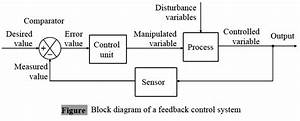 Difference Between Feedback And Feedforward Control - Control Systems