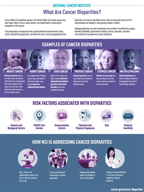 cancer disparities national cancer institute