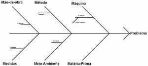 Quality And Training  Brainstorming E Diagrama De Ishikawa