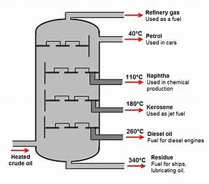 Fractional Distillation Worksheet