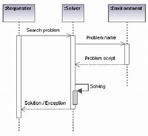 Uml Sequence Diagram Of Agent Interaction