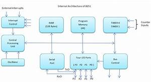 Introduction Of 8051 Microcontroller