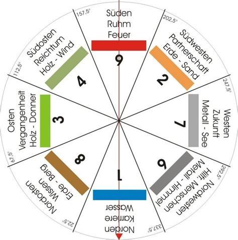 Shui Regeln by Feng Shui Energien Ordnungssystem Hinweise Feng Shui In