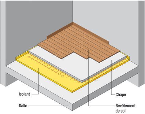 isolant sous plancher bois 28 images isolation phonique des vieux planchers isolant parquet