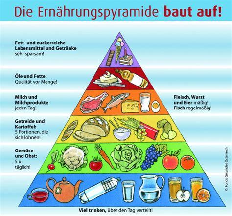 Diabetes durch übergewicht