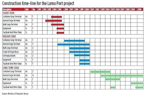 excel project timeline chart