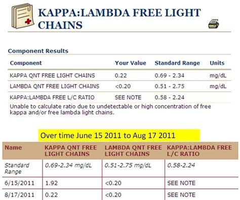 kappa light chain free jm s adventure with myeloma kappa lambda free