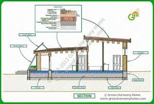 Green Building Floor Plans Pictures by Green Passive Solar House Plans 1