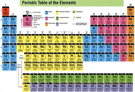 periodic table of elements chart periodic table of elements