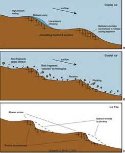 Abrasion Erosion Diagram