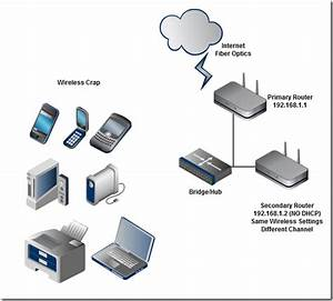 Extend Wifi Range Through Wireless Access Point