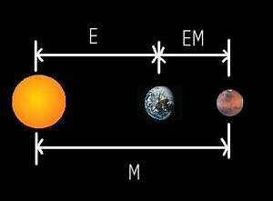 closest distance betweeen earth and mars