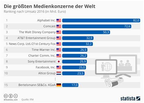 Infografik Die Größten Medienkonzerne Der Welt Statista