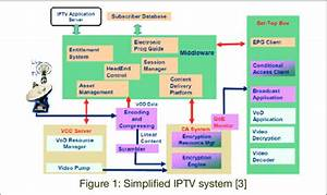 Shows Us A Block Diagram Of Simple Iptv System