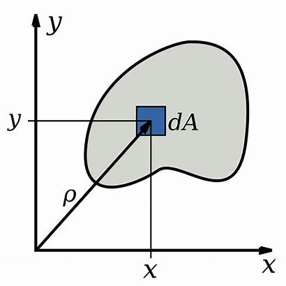 Inertia Moment Polar Svg Area Second Wikipedia