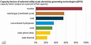 Demand Trends  Prices  And Policies Drive Recent Electric