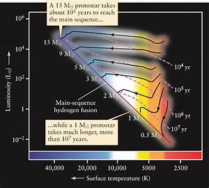 Wiring Diagram  30 On An Hr Diagram A Protostar Would Be