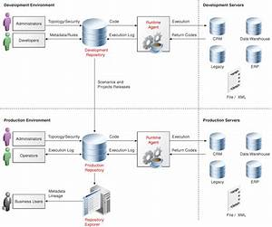 Introduction To Oracle Data Integrator