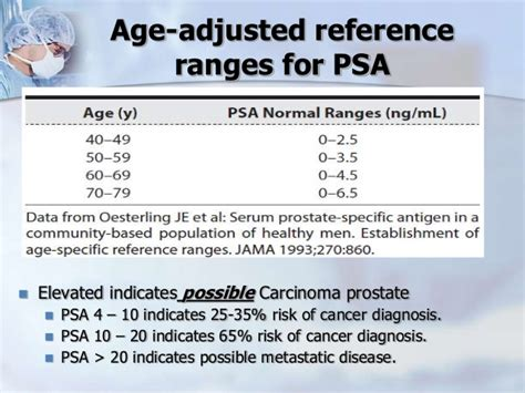 total psa normal range 28 images carcinoma della prostata nuove evidenze dallo screening