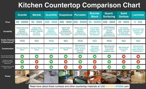 countertop comparison chart  material