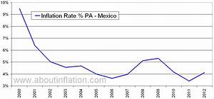 Mexico Inflation Rate Historical chart - About Inflation