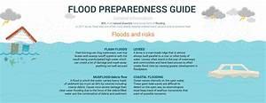 Flood Preparedness Guide  General Information