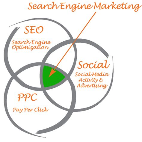 Sem Seo Marketing by Search Engine Marketing Social Advertising Seo Ppc