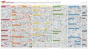 What Is Martech or Marketing Technology?
