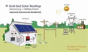 Grid Tied Solar Power  Grid Tie Inverter  Battery Back