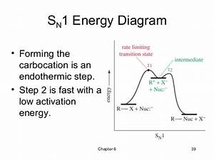 Substitution Reaction  Nucleophillic Substitution Reaction