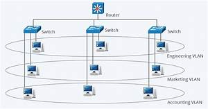What Is Vlan And How It Works