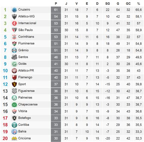 serie a league table following germany 39 s third division here 39 s the brazilian