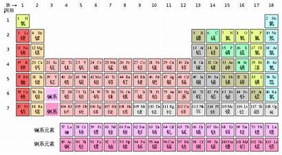 Periodic Table Chinese Elements Chemical Asian Svg