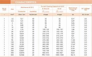 Kabeldurchmesser Berechnen : niedlich kabelst rke tabelle fotos elektrische systemblockdiagrammsammlung ~ Themetempest.com Abrechnung