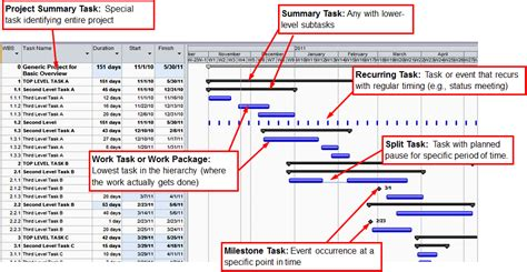 time management gantt chart template gantt charts for time management geog 871 geospatial