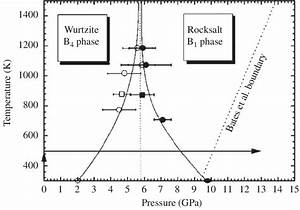 Phase Diagram Of Zno  4   The Lines Are A Guide To The Eye