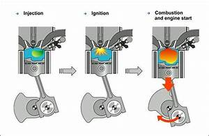 What Is  Direct Injection