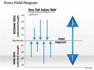 0514 Force Field Diagram Powerpoint Presentation