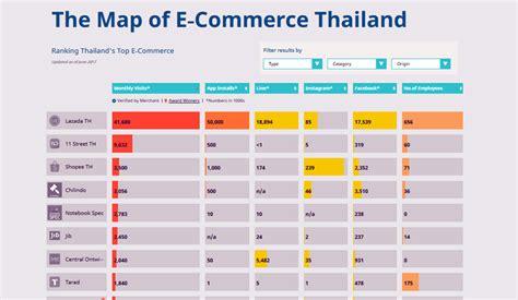 thailands  commerce landscape   map investvine