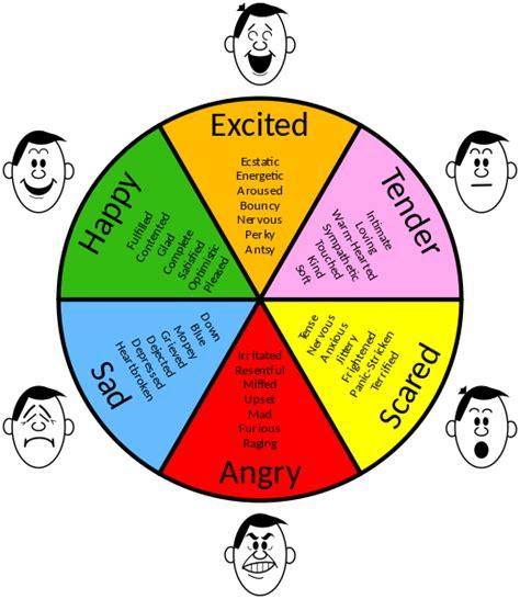 File:Emotions - 3.svg - Wikipedia