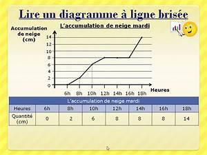 Le Diagramme  U00e0 Ligne Bris U00e9e
