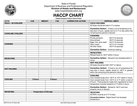 haccp cuisine haccp on templates food safety and retail