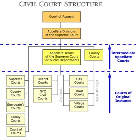 The Courts General Info State