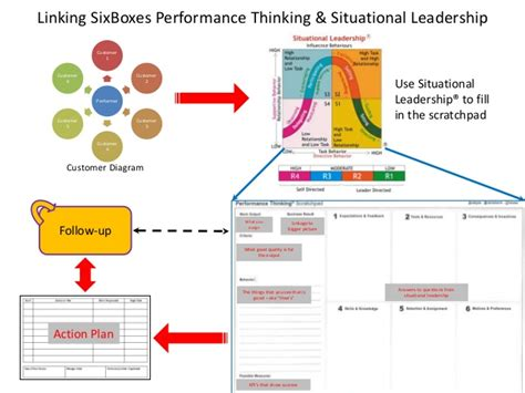 boxes performance thinking situational leadership