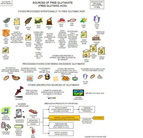 glutamate cuisine 17 best images about msg glutamate aspertame on