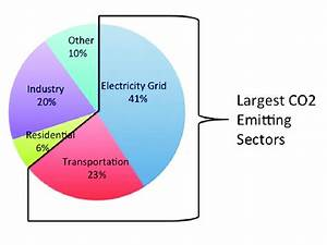 Co2 Emission By Sector  Source  Iea