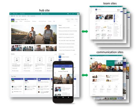 turn on sharepoint online site templates sharepoint hub sites new in office 365