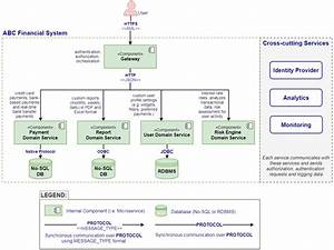 10 Software Architecture Diagrams Examples